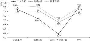 图22 不同工作状态居民的个人、关系、国家自豪的差异