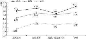 图24 不同工作状态的居民消极社会情绪的差异
