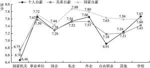 图25 不同工作单位居民的个人、关系、国家自豪的差异