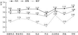 图27 不同工作单位居民的消极社会情绪的差异