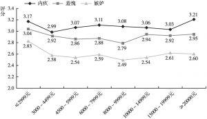 图30 不同收入水平的居民消极社会情绪的差异