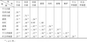 表2 社会情绪与个人和社会幸福感的相关统计