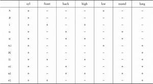 表3.8-a 元音区别特征矩阵