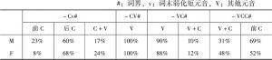表4.2 双音节词音高峰统计
