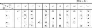 表4.15-a 双音节词元音搭配(M)