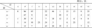 表4.15-b 双音节词元音搭配(F)