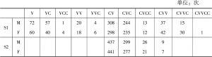 表4.19 双音节词音节类型统计