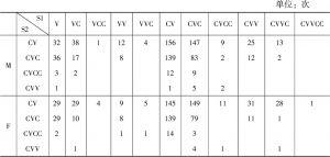 表4.20 双音节词音节组合形式频次统计