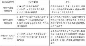 表2 基于展厅的教育活动类型