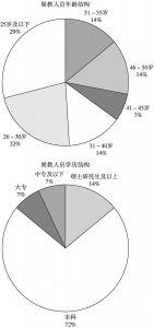 图2 福建省科技馆展教人员构成情况