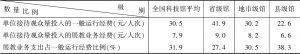 表4 2015年全国科技馆展教业务支出费用与总运行经费情况