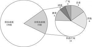 图6 全国科技馆隶属情况