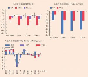 图4 新兴市场经济体(EME)增长对中国增长每下降1个百分点的反应