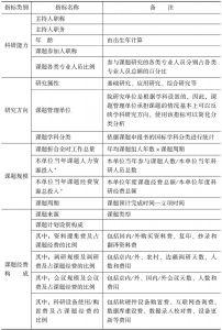 表5-1 中国社会科学院课题统计指标