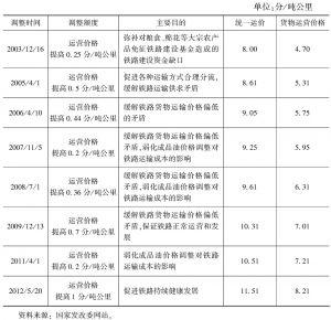 表11-1 2003~2012年国家铁路货运价格调整概览