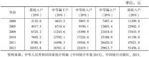 表2 按收入五等份分组的城镇居民人均可支配收入