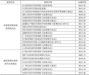 表3 各省及副省级城市医患纠纷处置办法及其实施时间