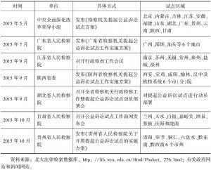 表3 检察机关提起公益诉讼试点情况