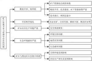 图3-1 矿产资源开采与管理中存在的问题