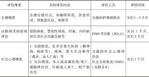 表3-1 地震伤员社会心理评估内容