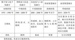 表2-4 智慧城市不同阶段不同特征
