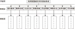 图5-1 我国智慧城市评价指标体系结构