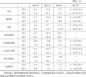 表3 2014~2017年上合组织成员国对外贸易增幅