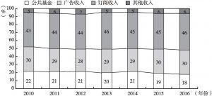 图1 2010~2016年英国电视产业收入构成