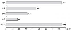 图1 各类媒体在媒体受众中的接触率