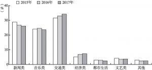 图6 2015~2017年全国各类频率的市场份额