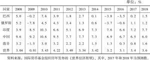 表2 2008~2018年金砖国家GDP增速