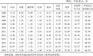 表3 金砖国家GDP、中国占金砖国家比重及金砖国家占世界比重