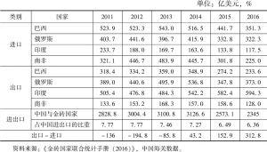 表5 中国与金砖国家的货物贸易