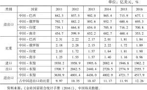 表6 中国-金砖国家与中国-东盟货物贸易比较
