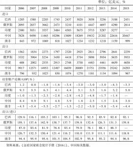 表17 金砖国家货物与服务贸易额