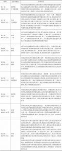 表18 历次金砖国家领导人峰会上的中国声音