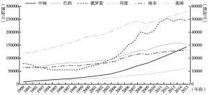 图2 金砖国家与美国人均购买力发展趋势