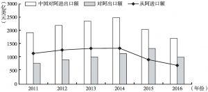 图1 2011~2016年中国与阿拉伯国家双边贸易额变化
