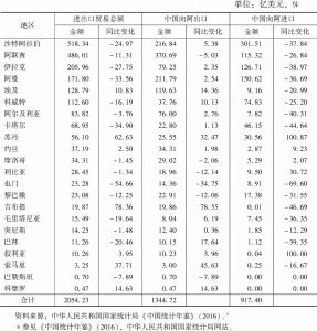 表4 2015年中国与阿拉伯国家双边贸易情况