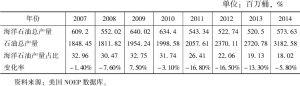 表6 2007~2013年美国海洋石油产量