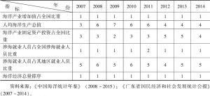 表7 2007~2014年广东省海洋经济总量指标排序