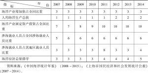 表8 2007~2014年上海市海洋经济总量指标排序