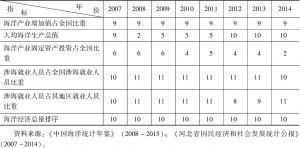 表9 2007~2014年河北省海洋经济总量指标排序