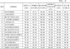 表8 中国政府透明度指数评估结果(县级政府)