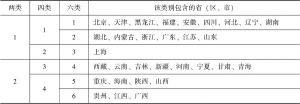 表10 31个省(区、市)的社交媒体接触特征分层聚类