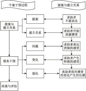 图9-1 研究思路