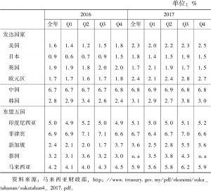表1 2016~2017年马来西亚与主要发达国家和东盟经济体季度经济增长率