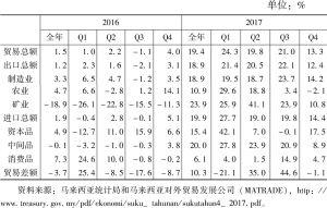 表2 2016~2017年马来西亚对外贸易增长情况
