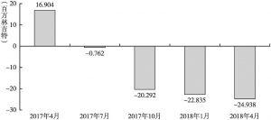 图2 2017年4月~2018年4月马来西亚资本账户