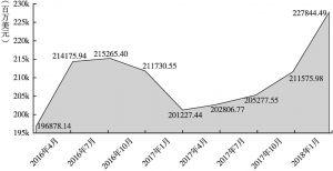 图3 2016年4月~2018年1月马来西亚外债情况